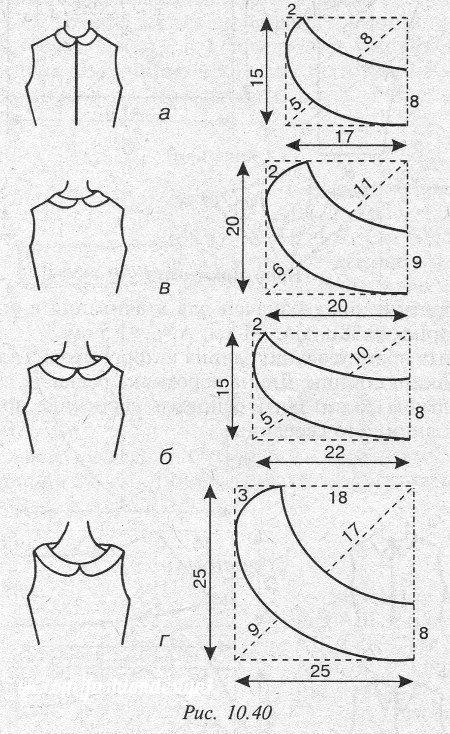 Вырезы платьев круглые выкройки