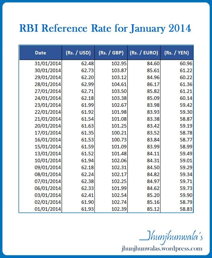 Forex exchange rate rupee