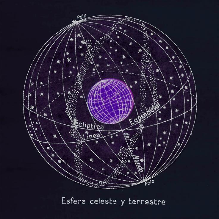 Astronomy Print Antique Celestial Sphere Terrestrial Globe Sky