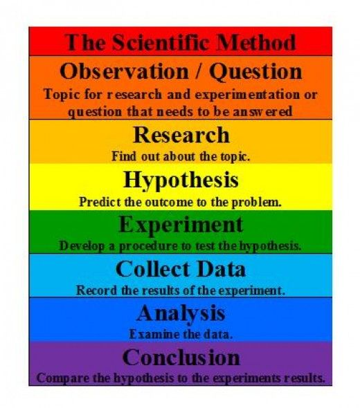 scientific method hypothesis