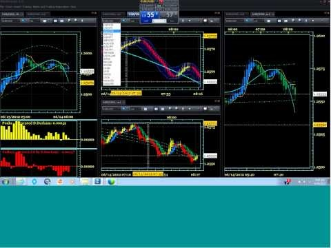 FOREX LIVE TRAINING: SCALPING FOREX, LONGTERM FOREX - YouTube