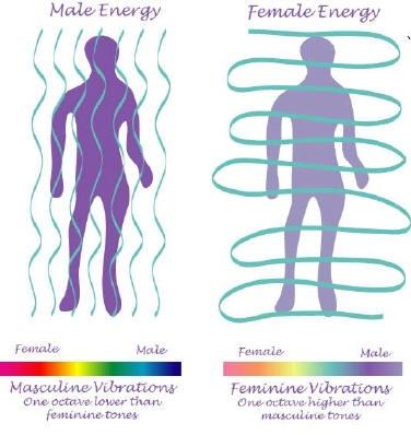 Masculine  amp  Feminine EnergyMasculine And Feminine Energy