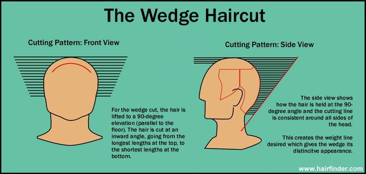 the Dorthy Hamil haircut - aka the wedge | Kendra's ideas | Pinterest
