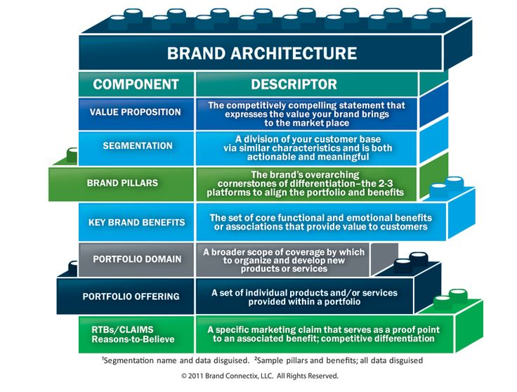 ... Brand Architecture Models Definition Of Brand Architecture Brand  Management ...