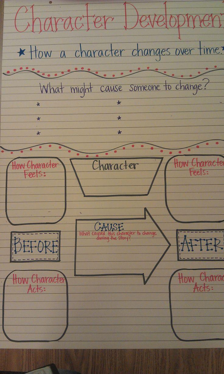 Character essay macbeth