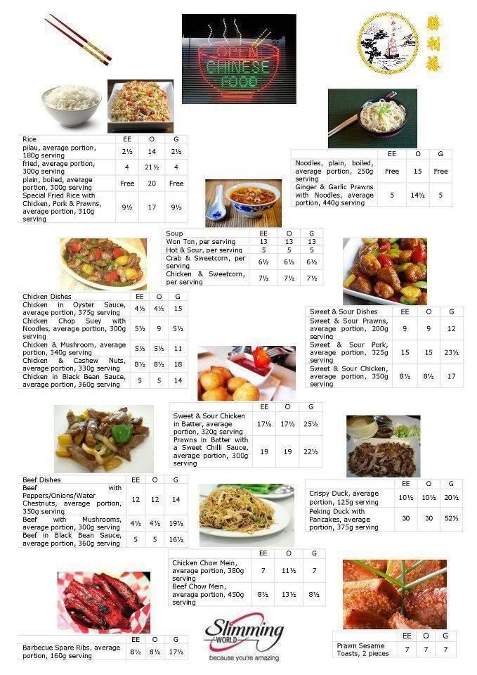 Slimming World Out Chinese Food Recipes Sw Pinterest