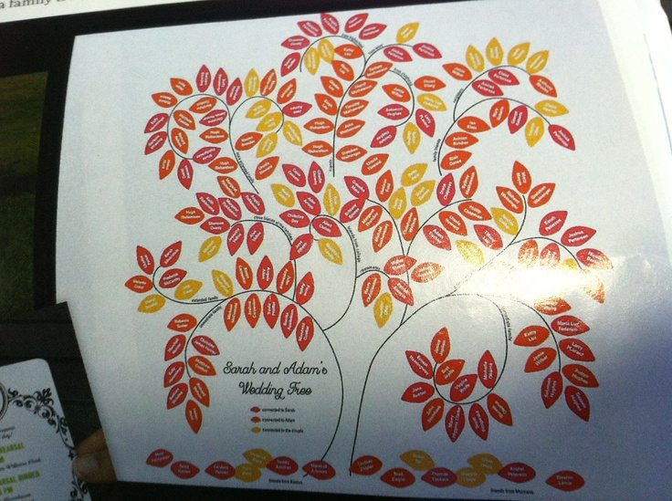 Wedding Gifts For USD500 : at bottom) great wedding gift to show wedding tree. Design cost USD500 ...
