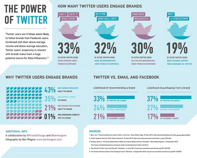 Power of Twitter in Engaging w