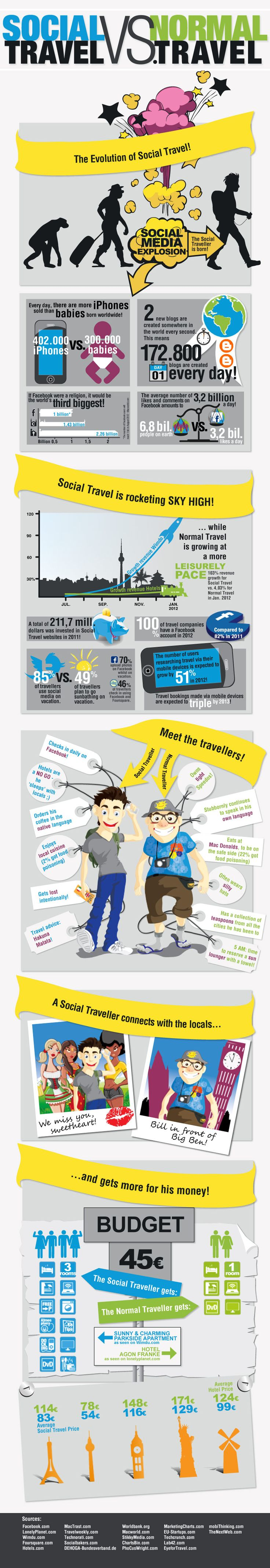 Infografía: Social travel Vs normal travel