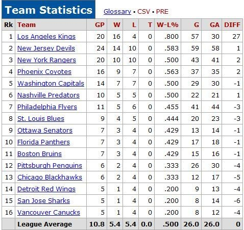 stanley cup stats
