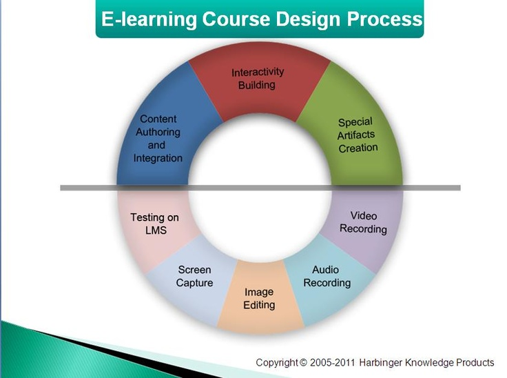 Elearning course design process technology Pinterest