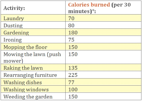 Cleaning house calories burned in house cleaning for How many calories does gardening burn