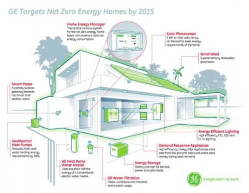 Net zero energy homes green earth pinterest for Net zero energy homes