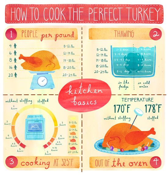 How to cook the perfect turkey nom nom pinterest for 3 8 kg turkey cooking time