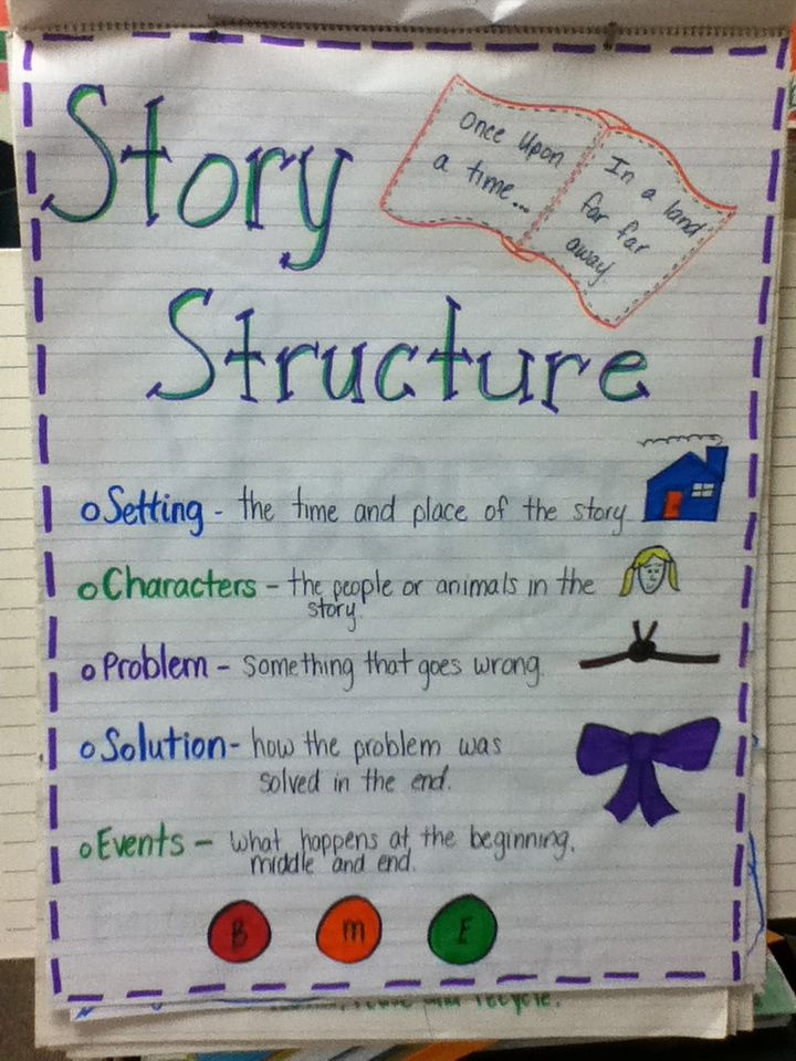 character book report third grade Listed below you will find the timelines for the book reports for the 3rd grade, track 1 classes students are welcome to work ahead, but must follow the this book report focuses on: rl32 recounting stories rl33 describing characters ( traits, motivations and feelings) and explain how their actions contribute to the story.