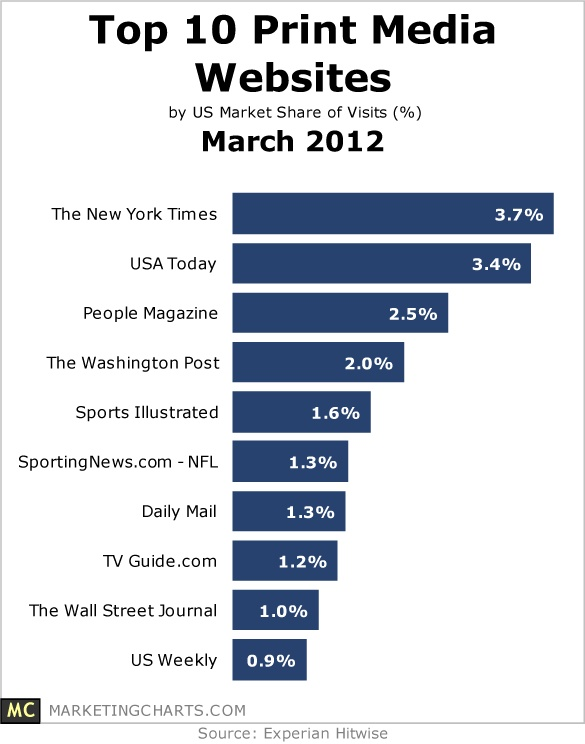 The New York Times is the top print media web site, followed closely by USA Today. Data from March 2012.
