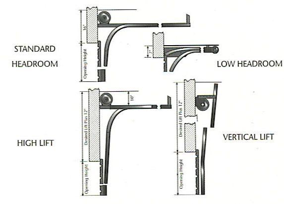 Garage Door Help : How to Repair a Crooked Garage Door -