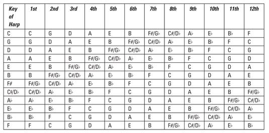 Positions for All 12 Keys of Harmonica : Harmonica : Pinterest
