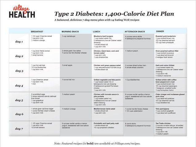Type 2 diabetes 1400 calorie diet plan free