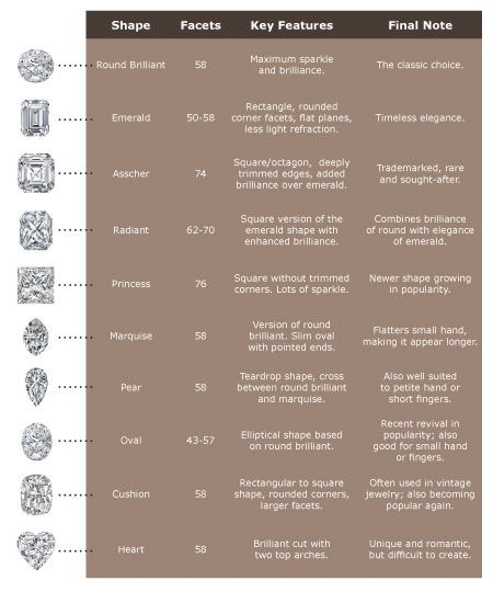 Diamond Cut Chart Images  Reverse Search