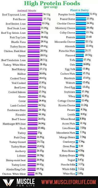 белковая пища список продуктов для похудения дюкана