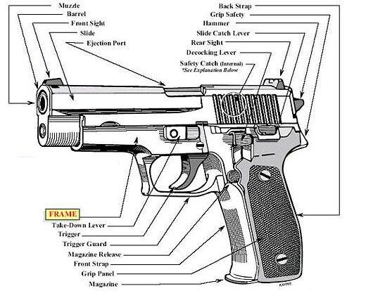 handgun safety diagram    diagram    of a    handgun    guns and their nuts and bolts     diagram    of a    handgun    guns and their nuts and bolts