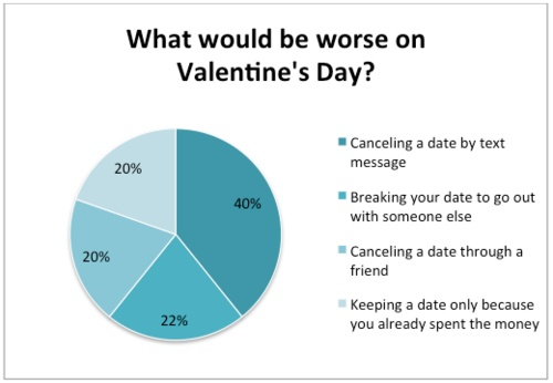valentine's day question and answer