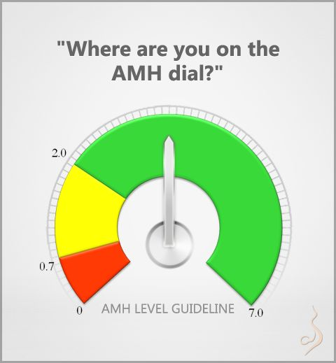 Where are you on the (AMH) Anti-Mullerian Hormone Dial? Checkout this AMH Level Guideline  #infertility    #fertility    #ivf