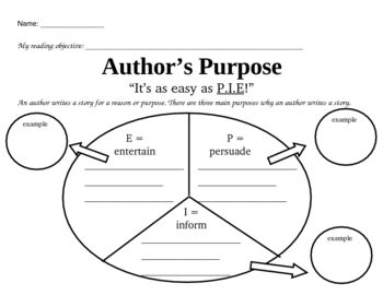 ... authors write. It's as easy as PIE, Persuade, Inform, Entertain