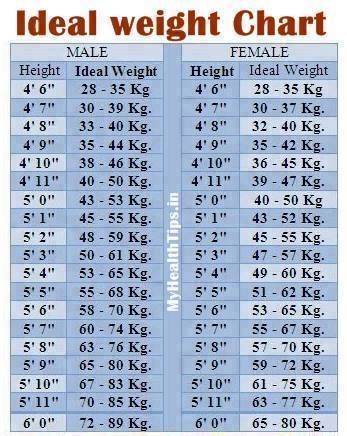Check Ideal Weight