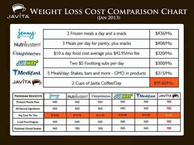What Does Your Weight Loss Compare To?