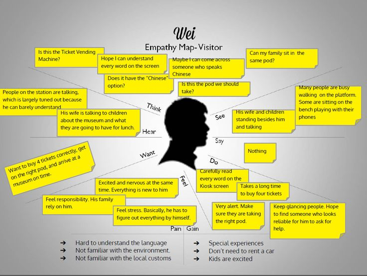 17 Best Images About Empathy Maps On Pinterest Workshop
