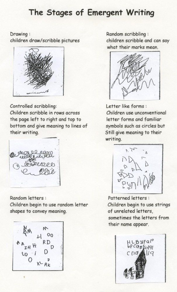 "stages of writing development chart This post describes the stages of writing development for preschool and kindergarten - with teaching tips for each one c create a patterned language chart on a chalkboard or large sheet of chart paper, start sentences the same way and have your child finish them ""i like to eat"" or ""my toy is a."
