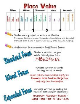Place Value Review Poster #colorcoding #decimals #expandedform #math #numberandoperationsinbaseten #placevalue #standardform #visualrepresentation #wordform