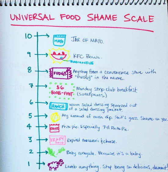 The Universal Food Shame Scale