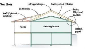 Image Result For Roof Slope