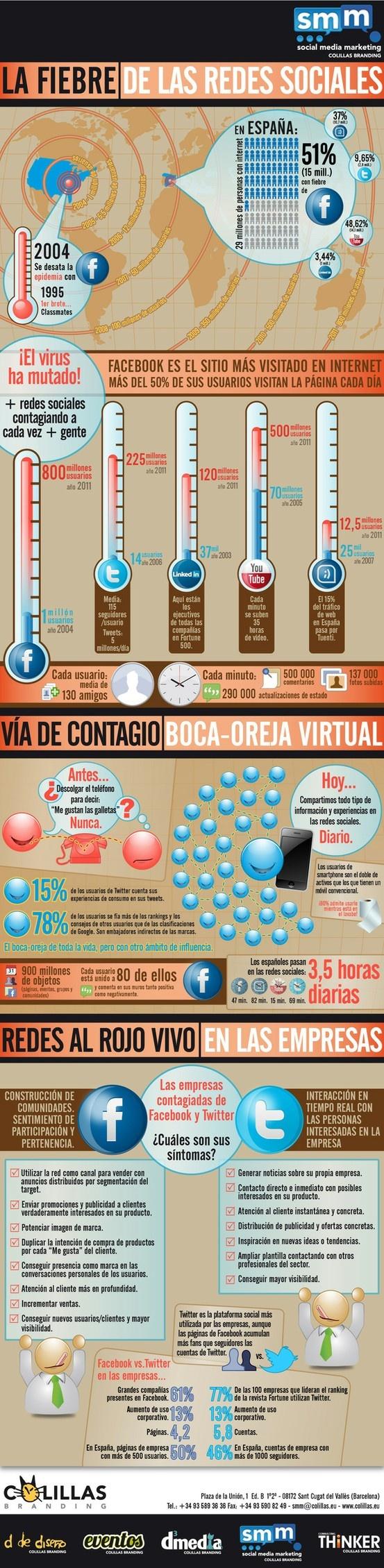 Evolución de las #redes #sociales en España