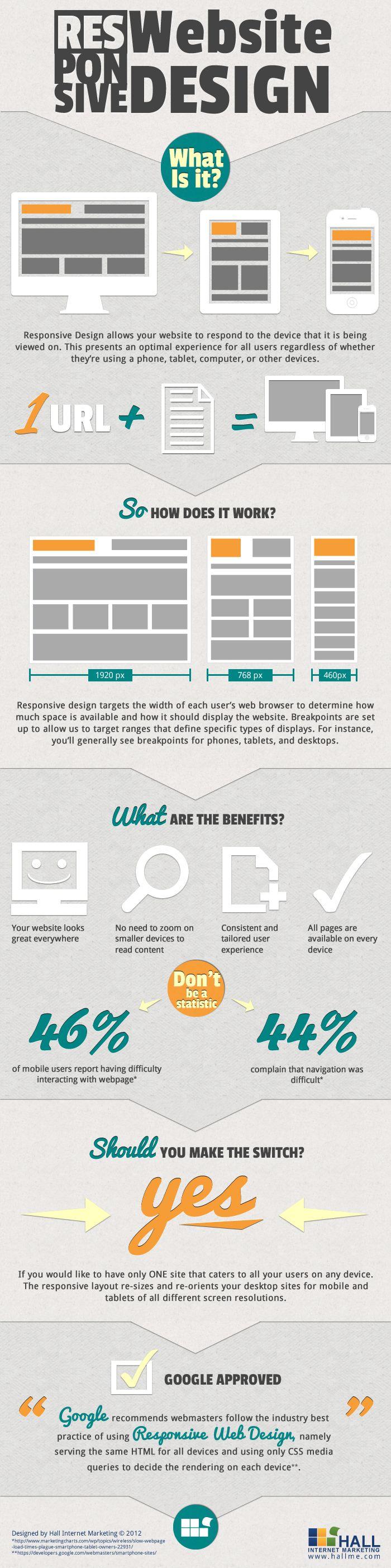 Responsive web design What is it? #infografia #infographic #design #internet