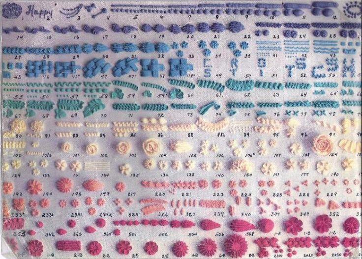 Wilton Decorating Tips Chart Cake Ideas Pinterest