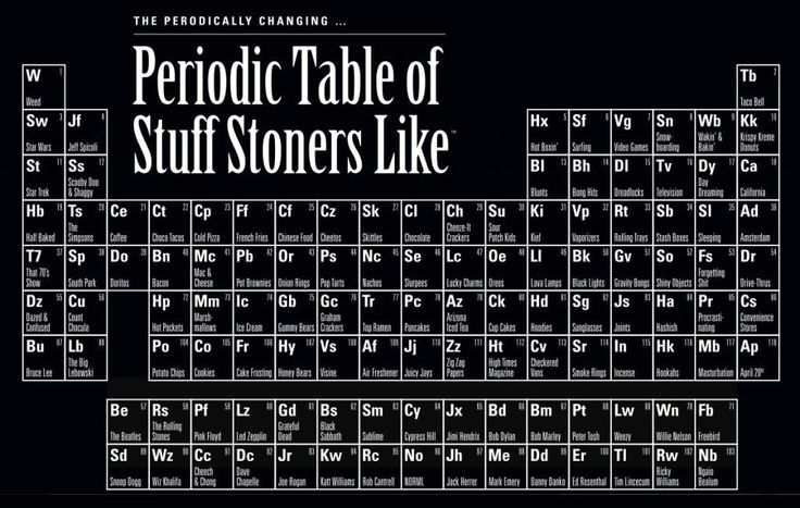 Periodic table yearbook quote urtaz Choice Image