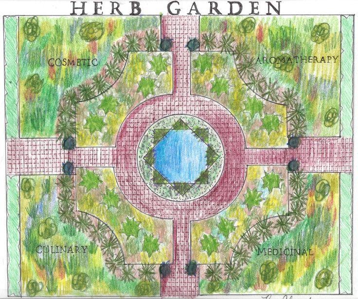 Herb knot garden plan le jardin des herbes pinterest for Herb knot garden designs