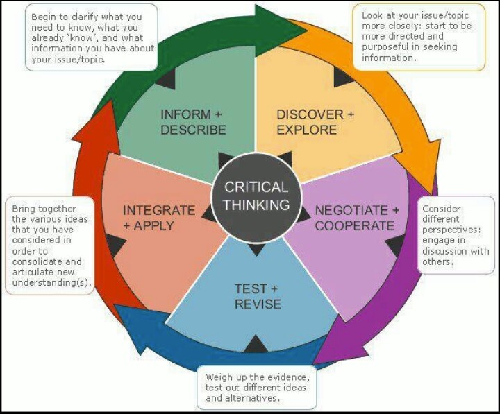 organizational culture and critical thinking