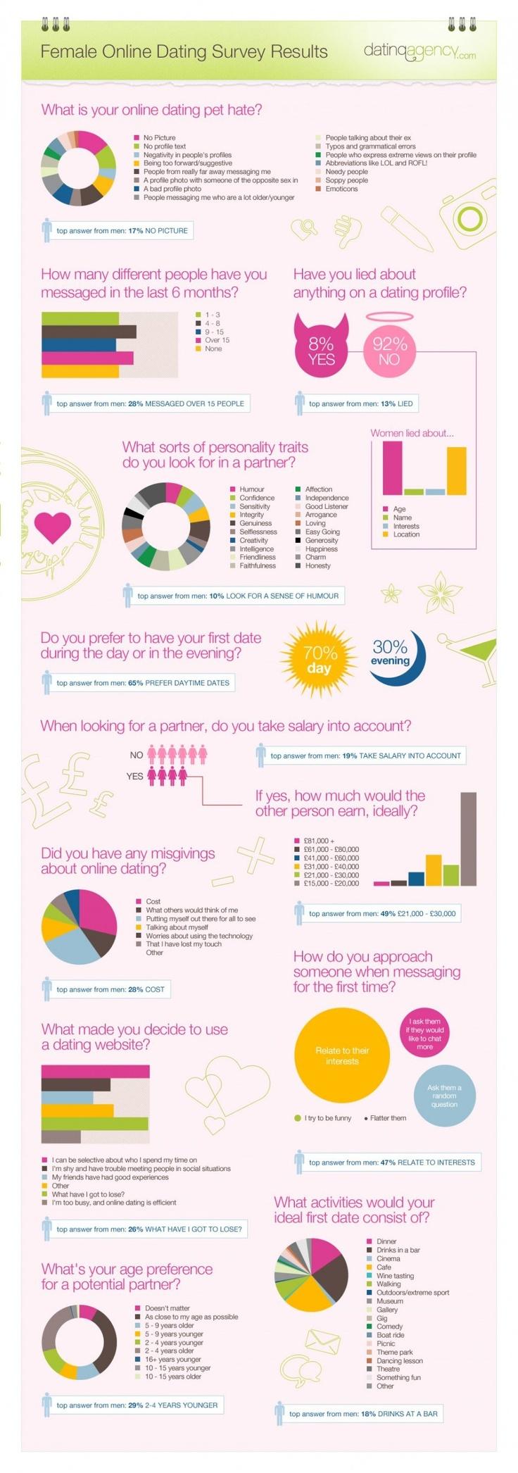 Female dating infogr