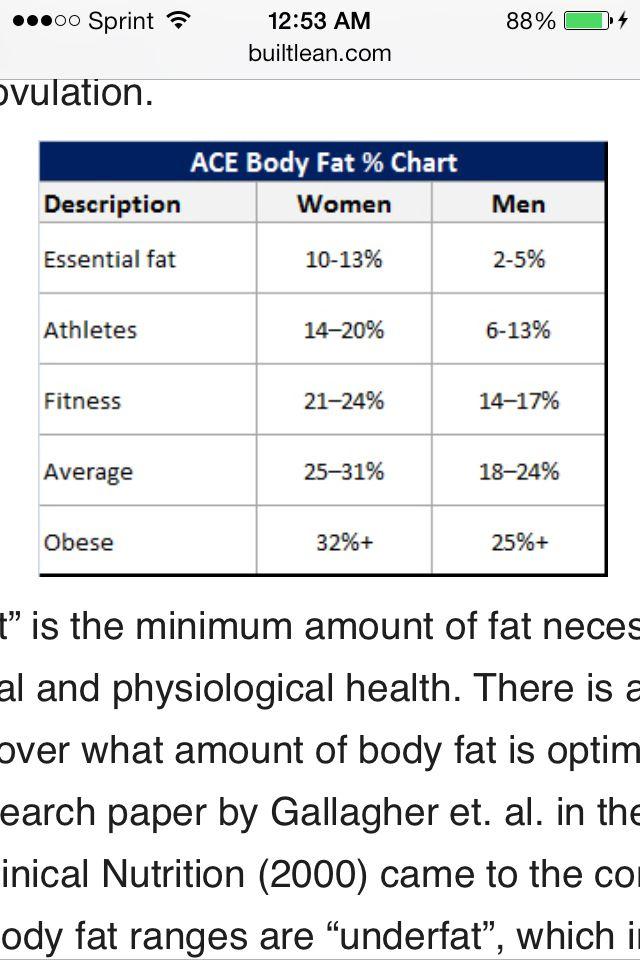 ideal body percene chart
