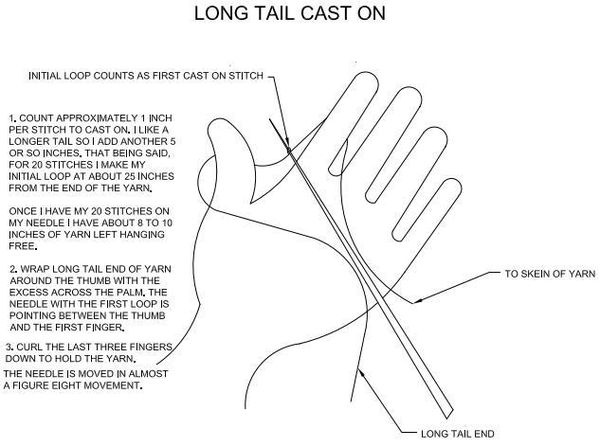 Knitting Instructions Casting On : Long tail cast on written instructions knit crochet