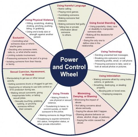 domestic violence power and control Domestic violence is the willful intimidation, physical assault, battery, sexual assault, and/or other abusive behavior as part of a systematic pattern of power and control perpetrated by.