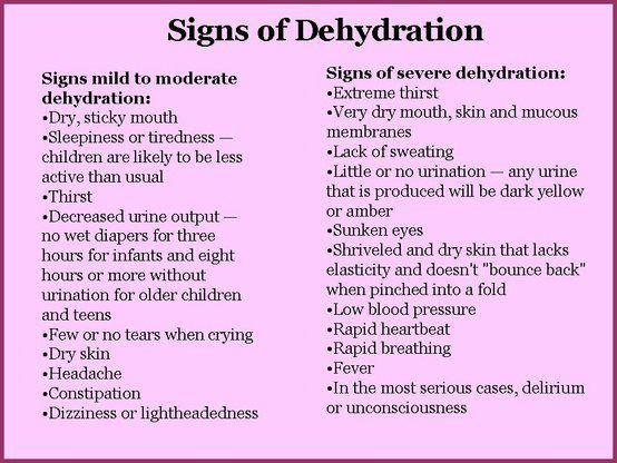 Signs of DehydrationDehydration Symptoms