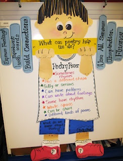This is super - connecting reading/writing strategies to poetry in a way that is not all flowers and sunshine!