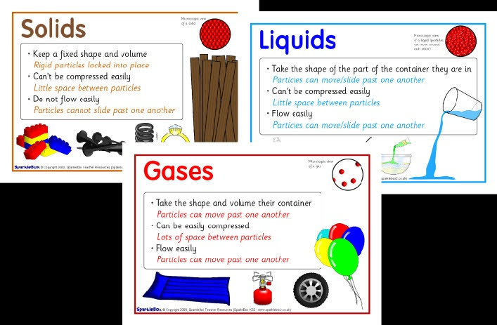 solid liquid and gas states of matter