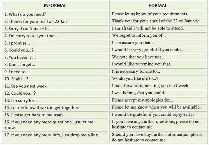 essay writing informal letter spm